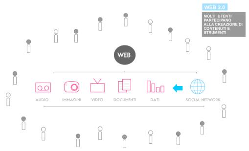 mappa web 2.0