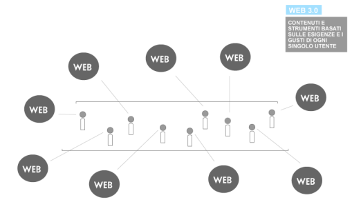 mappa web 3.0